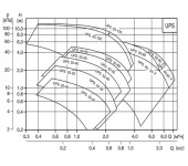 Насос циркуляционный Grundfos UPBAS 25-40 180