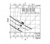 Насос циркуляционный Wilo Star RS 25/2
