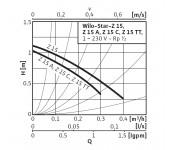 Насос рециркуляционный Wilo Star Z 15 TT