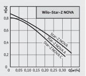 Насос рециркуляционный Wilo Star Z Nova