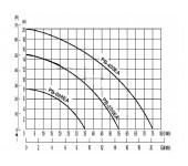 Насос повышения давления Wilo PB-400EA
