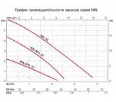 Насос циркуляционный Salmson NXL 33/25 P