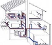 Виды отопительных систем для частного дома.