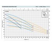 Многоступенчатый самовсасывающий насос Pedrollo PLURIJET 4/200-X