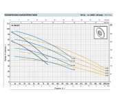 Многоступенчатый самовсасывающий насос Pedrollo PLURIJET 6/200-X