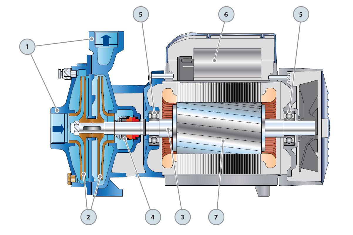 Устройство центробежного насоса 2CP